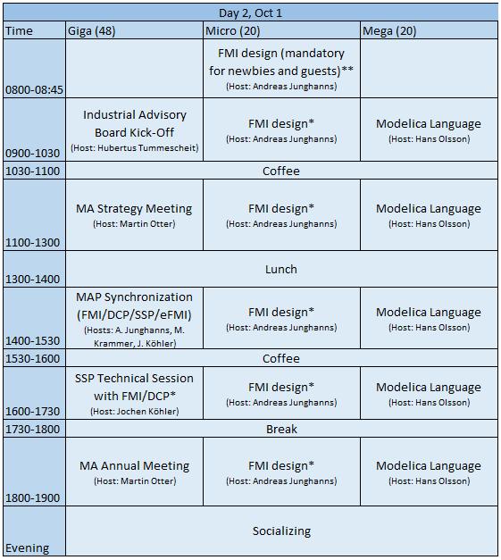 Agenda of day2